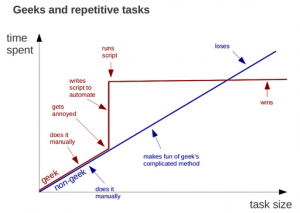 geeks-vs-nongeeks-repetitive-tasks
